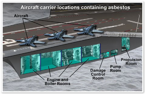 Aircraft carrier locations containing asbestos