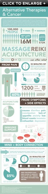 Alternative Therapies & Cancer Infographic