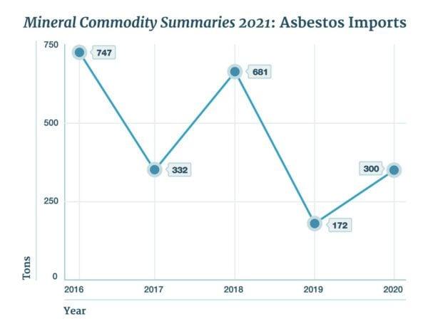 US Asbestos Imports Increased in 2020