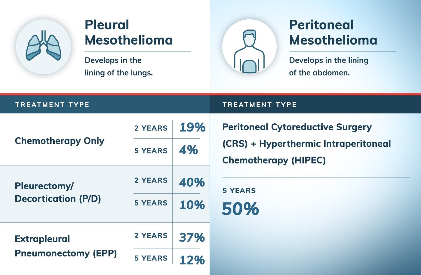 Mesothelioma Survival Rate by Treatment Type